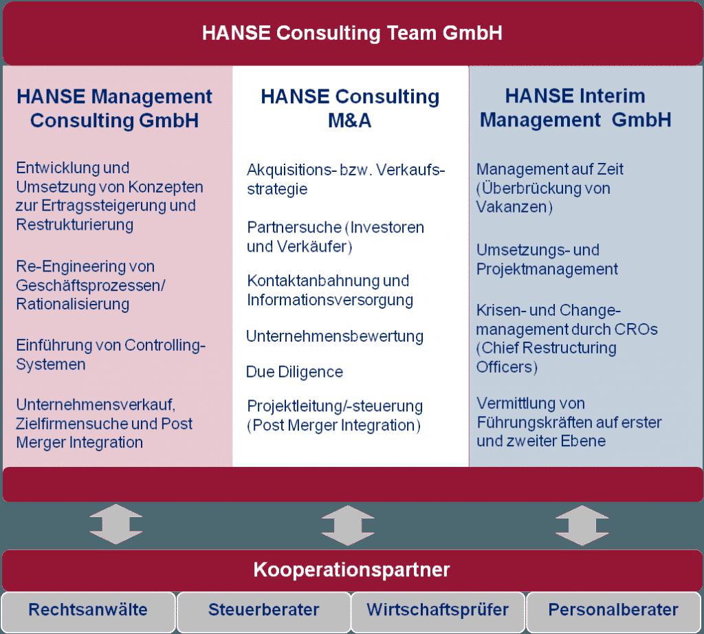 HANSE Consulting - Überblick HANSE Gruppe und Netzwerk