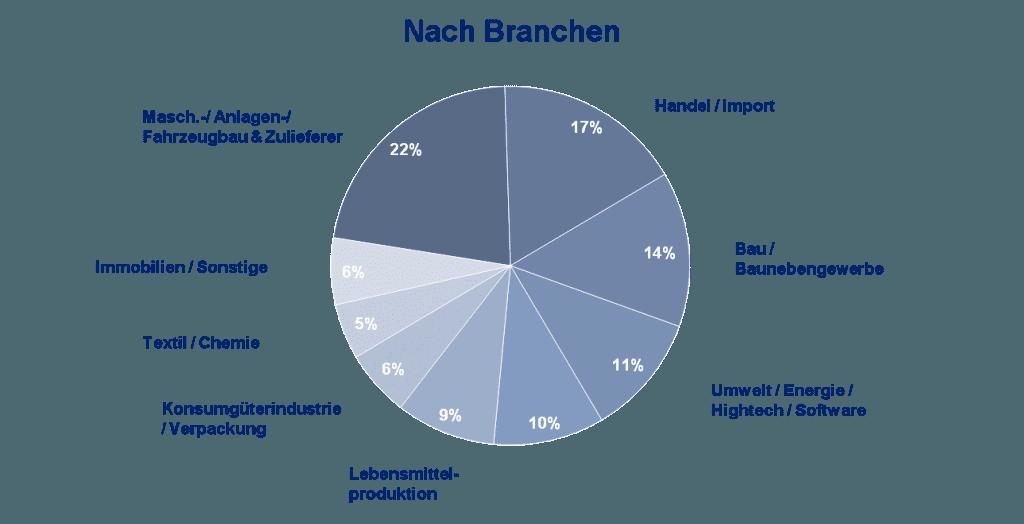 Kundenstruktur nach Branchen
