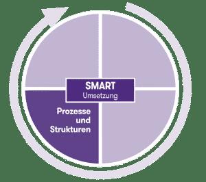 Prozesse & Strukturen