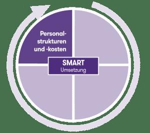 Personalstrukturen und -kosten